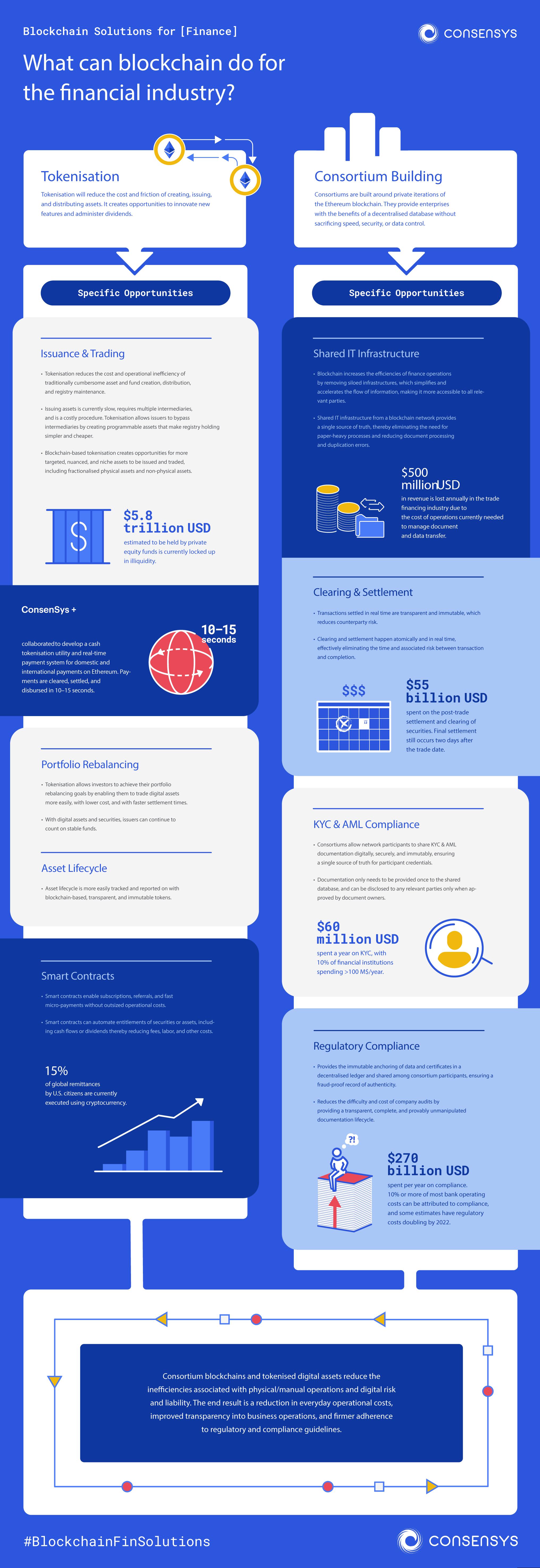 3.190719_PA_BlockchainMatchmaker_infographic-copy